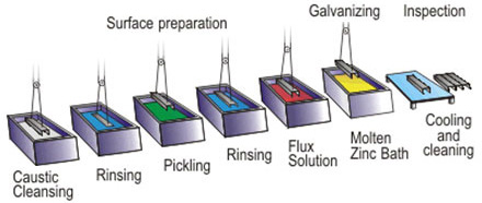 Diagram of a typical galvanising line